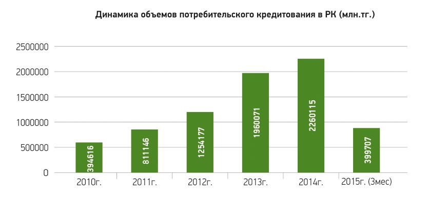 Анализ потребительского кредитования в россии