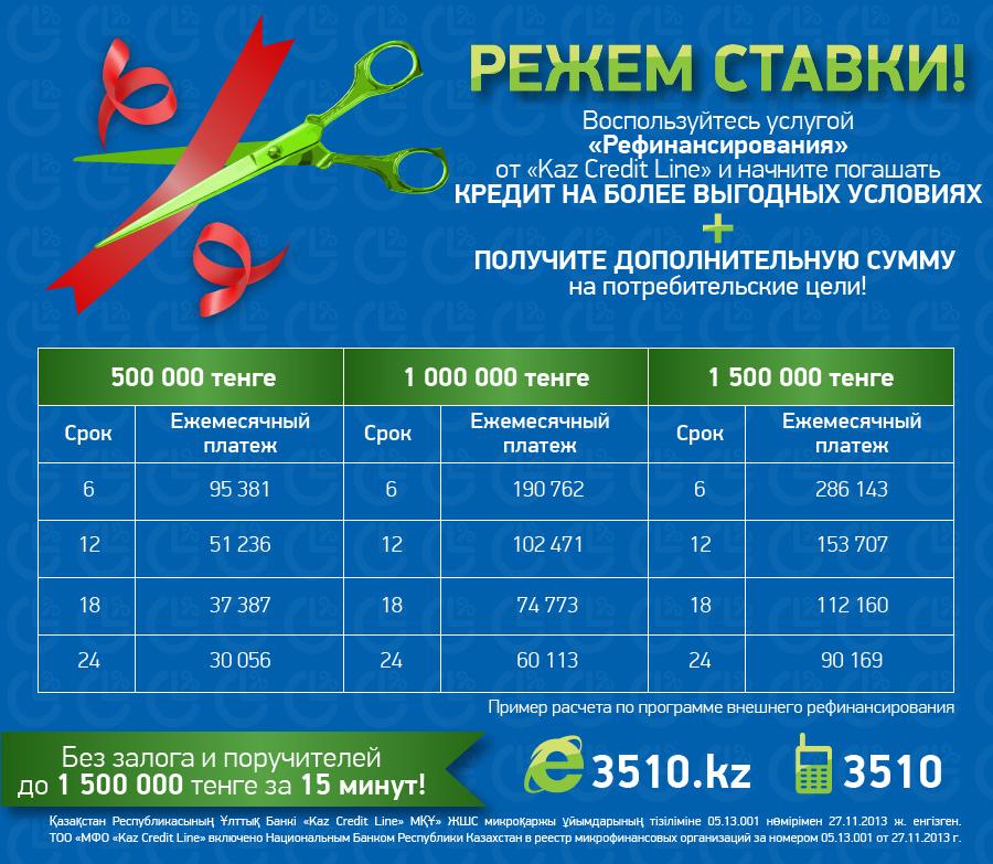 Рефинансируйте свой кредит через Kaz Credit Line - потому что это выгодно!